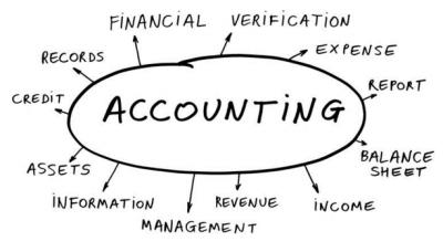 Một số từ vựng tiếng anh chuyên ngành kế toán thuế
