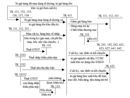 Hạch toán phương pháp kiểm kê định kỳ