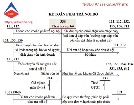 Hướng dẫn hạch toán tài khoản phải thu nội bộ(TK 336) theo thông tư 133